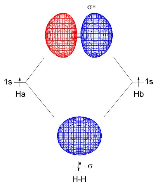 Hydrogen molecular orbitals