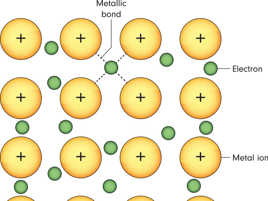 sodium metal bonding