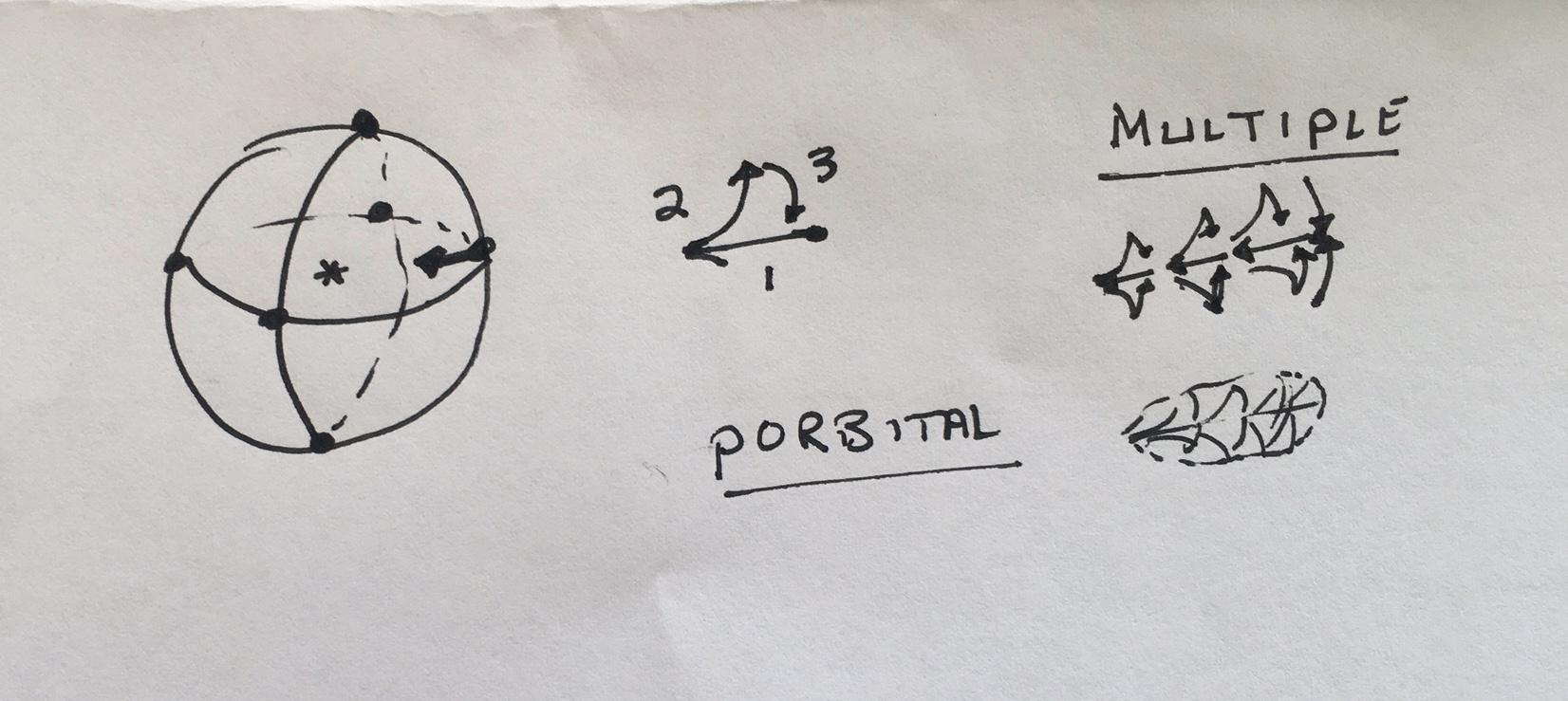 p Orbital formation