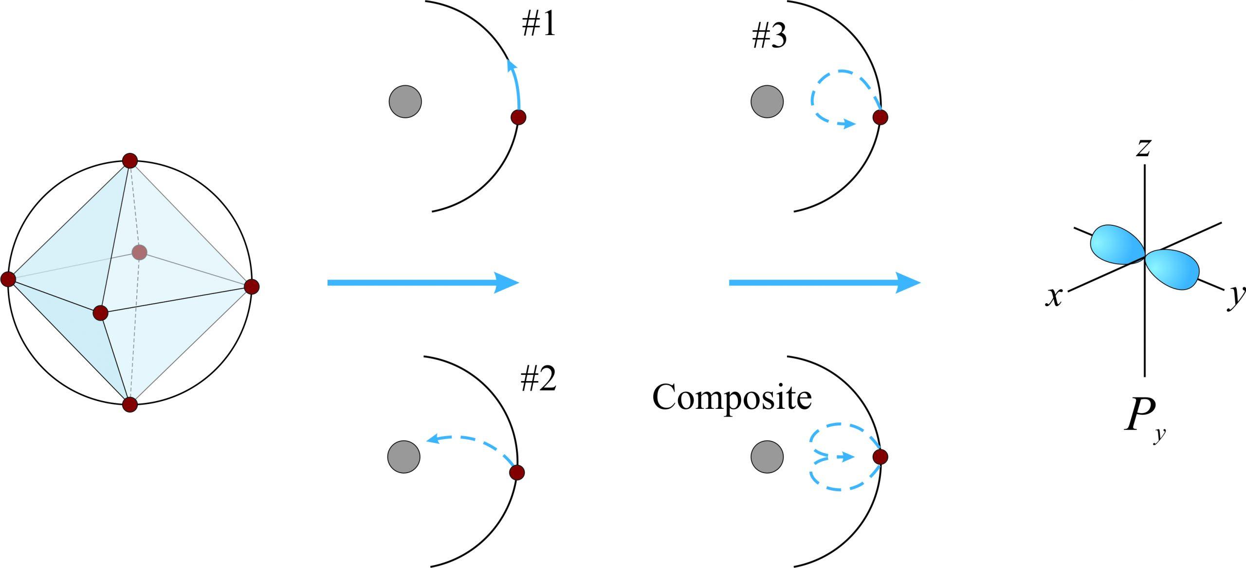 electrons p orbitals